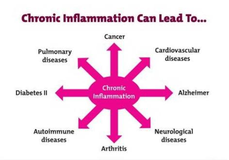 inflammation-chronic