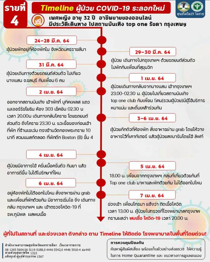 Korat found infected with 6 more COVIDs - Timeline-4