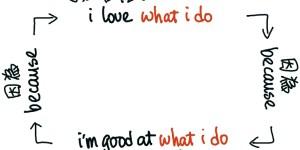 I love what I do