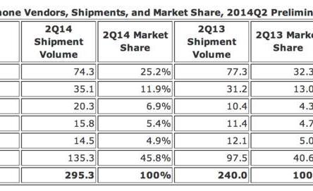 Рынок смартфонов во втором квартале 2014 года