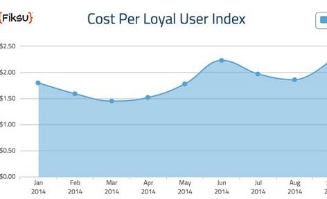 Цена приобретения пользователей снова выросла