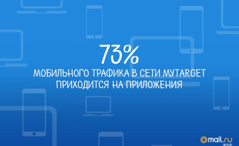 73% мобильного трафика в myTarget приходится на приложения