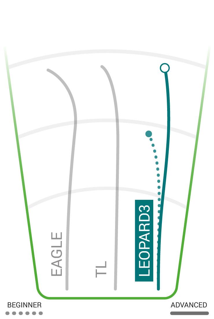 Leopard3 Flight Path