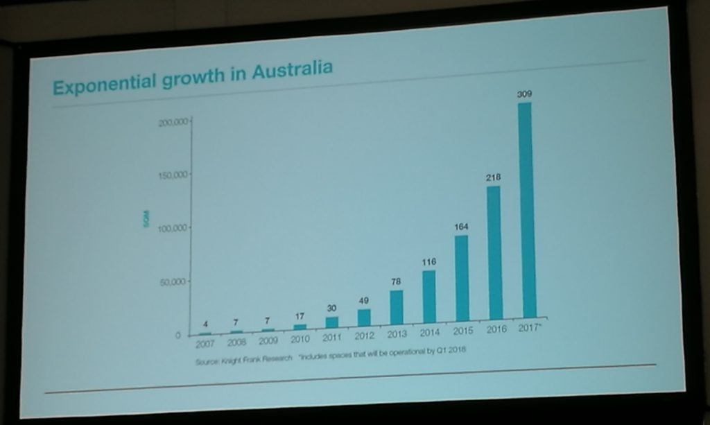 growth of coworking spaces in Australia