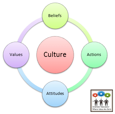 Business Culture influences Leadership, Organizational Competencies, & Staff Development.