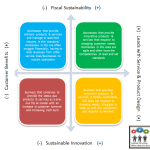 Innovation & Sustainability Architecture