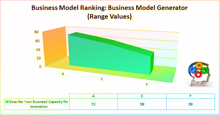 Business Model Ecosystems for Innovation: Business Model Generator