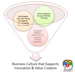 Business Culture and the Ability to Support Innovation