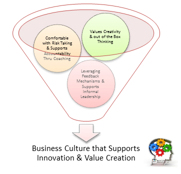 Elements of Culture & Innovation
