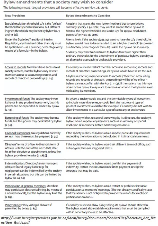 New Societies Act, BC (2016)