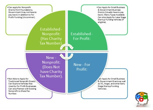 How to build a nonprofit organization