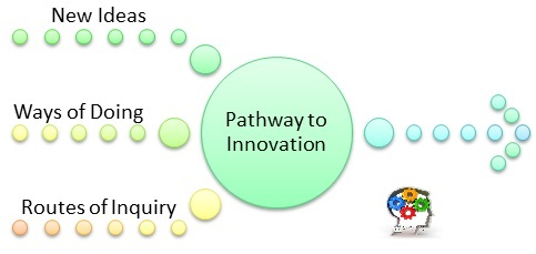 Immigrant Pathways to Innovation
