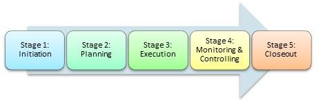 Change Management Structure