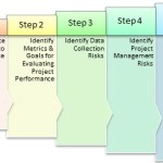 The 5 Step RFP Review Process Model