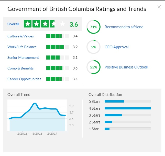 Government of BC Glassdoor