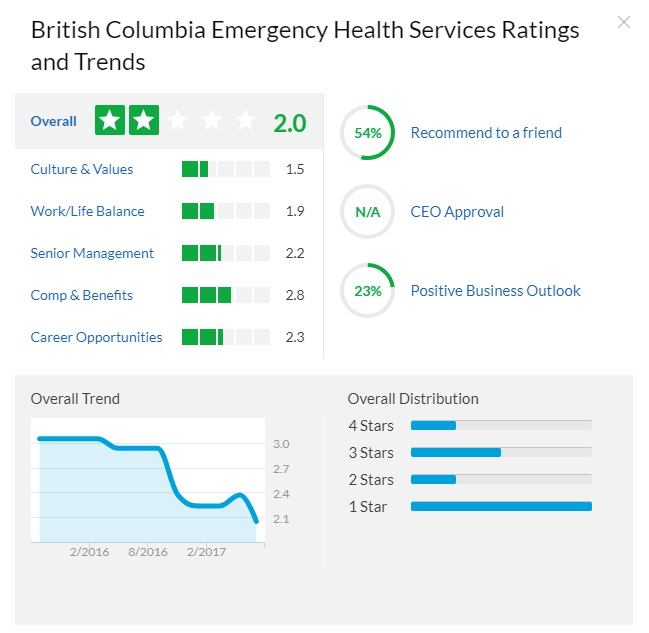 british columbia emergency medical services glassdoor