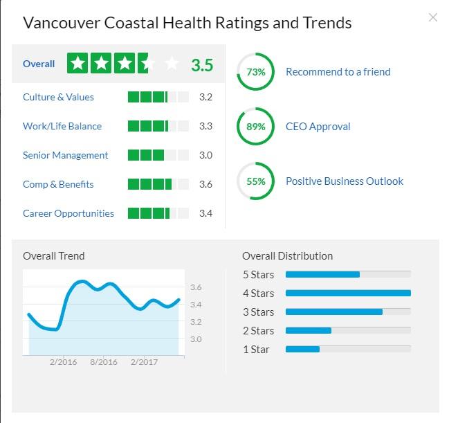 Vancouver Coastal Health glassdoor