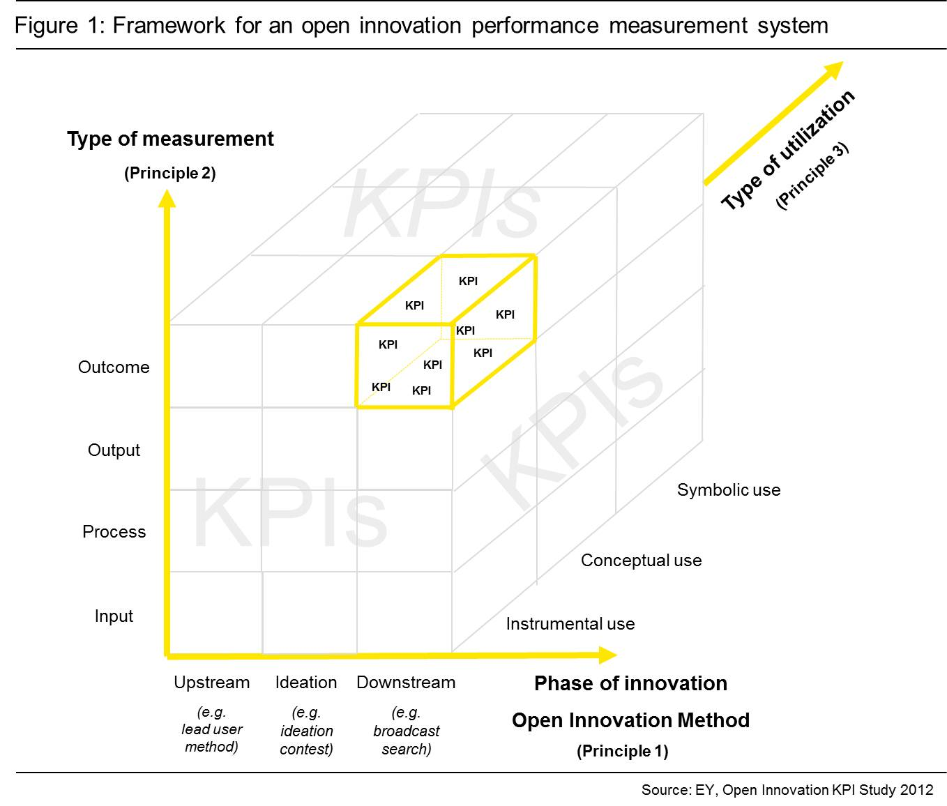 Measuring Open Innovation A Metrics Based Management