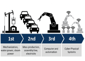 Industry 40 and the InterofThings (IoT): Learning from the German Chemical Industry