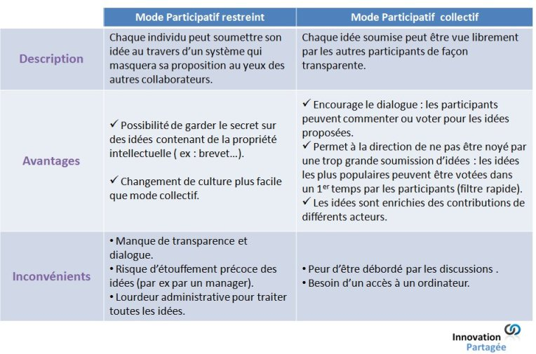 Mode d'Innovation participative