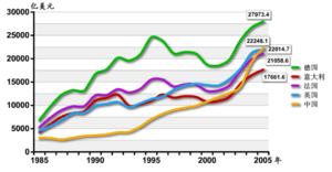 China Comparison GDP
