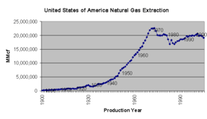 U.S. natural gas production, 1900–2005. Source...