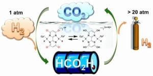 A Basic -- And Slightly Acidic -- Solution for Hydrogen Storage