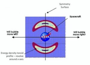 Warp drive looks more promising than ever in recent NASA studies