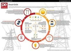 A power grid that thinks for itself