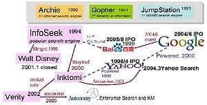 Google_Baidu_and_Yahoo