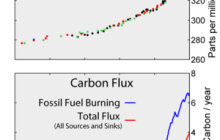 Nanomaterial to help reduce CO2 emissions