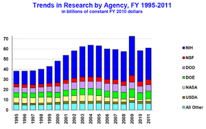 300px-U.S._research_funding