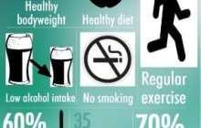 Healthy habits reduce dementia risk