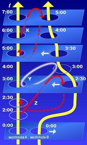 300px-Time_travel_hypothesis_using_wormholes