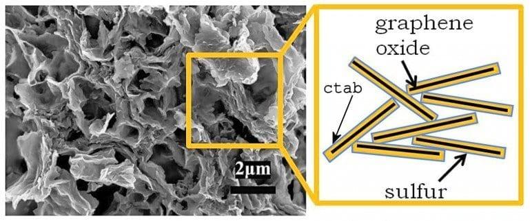 lithium-sulfur-battery-doubles-energy-power-density-3