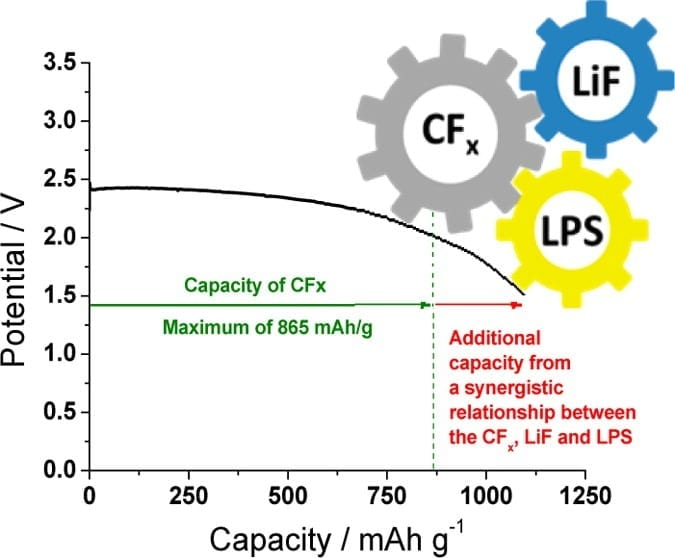 When ORNL researchers incorporated a solid lithium thiophosphate electrolyte into a lithium-carbon fluoride battery, the device generated a 26 percent higher capacity than what would be its theoretical maximum if each component acted independently.