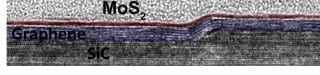 Yu-Chuan Lin, Penn State : Cross-sectional HRTEM of Molybdenum Disulfide (MoS2) /epitaxial graphene demonstrating the nucleation and subsequent lateral growth of MoS2 on a SiC step edge covered with epitaxial graphene.