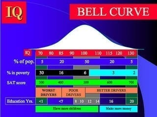 IQ Bell Curve (Photo credit: Fun with Fred)