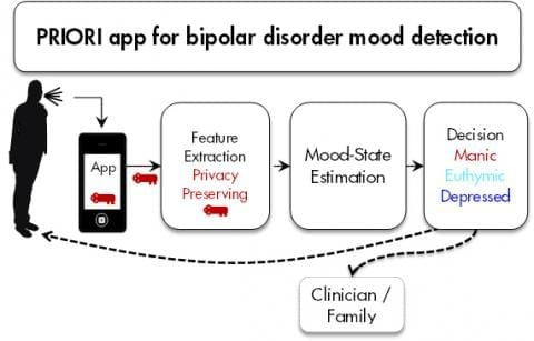 The PRIORI app allows speech features to be recorded and analyzed securely, making it possible to detect changes in mood. Eventually, it will include a feedback loop to the patient and his or her care team and even a chosen family member.