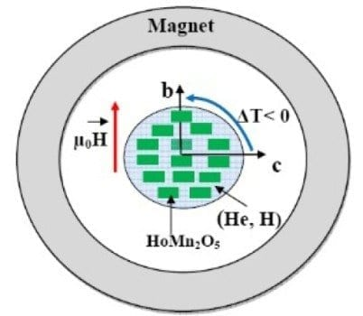 The rotation of the HoMn2O5 crystal in a constant magnetic field around 10K changes its temperature, which can be used for the liquefaction of helium and hydrogen. Credit: Applied Physics Letters/ M. Balli, et. al