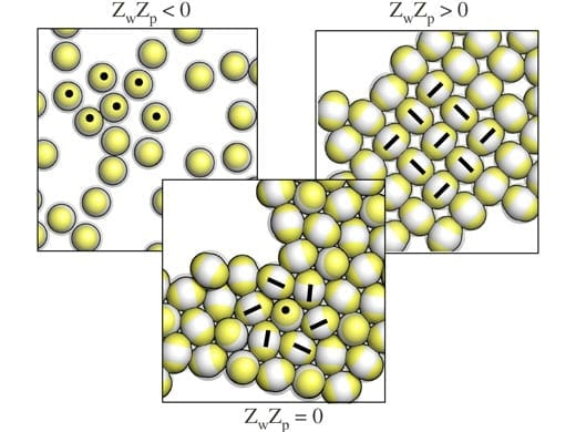 Overall neutral IPCs do not assemble in the vicinity of a charged bottom wall which attract the patches (left), assemble into a close packed structure when the substrate is neutral (centre), and form open aggregates when the wall attract the equators (right). (Copyright: American Chemical Society/ACS 2014)