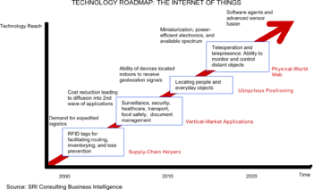 English: A technology roadmap of the Internet of Things. (Photo credit: Wikipedia)