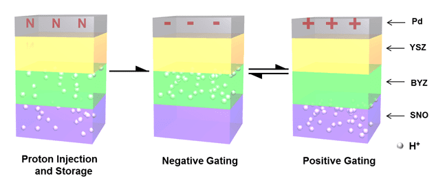 During fabrication, the annealing process injects hydrogen ions into thin films of samarium nickelate (SNO) and yttrium-doped barium zirconate (BYZ). During operation, an electric field moves the charges from one layer to the other, and the influx or loss of electrons modulates the band gap in the SNO, resulting in a very dramatic change in conductivity. (Image courtesy of Jian Shi.)