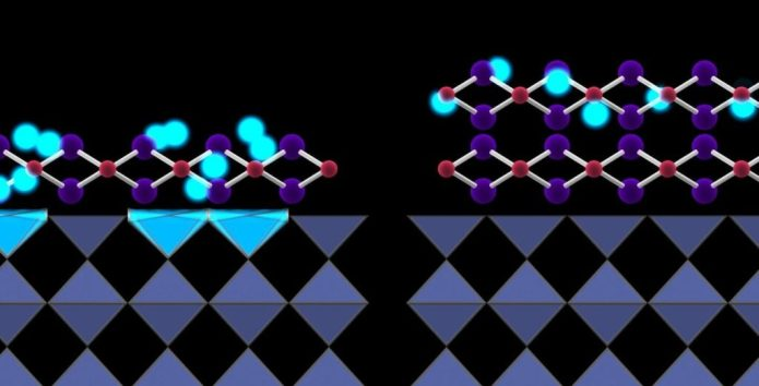 This view from the side makes an important point: Putting iron selenide on top of STO enhances its superconductivity only if it's applied in a single layer (left). When more than one layer is applied, the natural vibrations coming up from the STO layer don't give electrons the boost of energy they need to pair up and superconduct (right). Credit: SLAC National Accelerator Laboratory