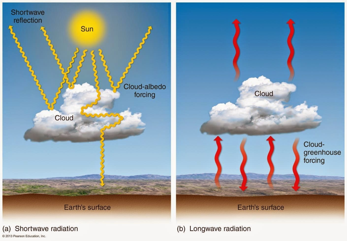 Cost of cloud brightening for cooler planet revealed - Innovation Toronto