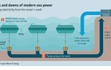 A new project off the coast of Australia may make wave power a reality