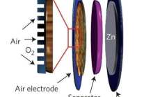Researchers create first metal-free catalyst for rechargeable zinc-air batteries