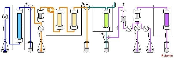 Sequential addition of starting materials enables continuous production of the final compound, rolipram.