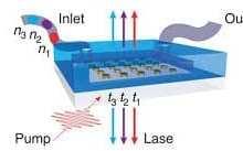 Northwestern scientists develop first liquid nanolaser