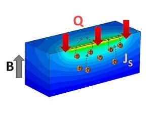Typically when referring to electrical current, an image of electrons moving through a metallic wire is conjured. Using the spin Seebeck effect (SSE), it is possible to create a current of pure spin (a quantum property of electrons related to its magnetic moment) in magnetic insulators. However, this work demonstrates that the SSE is not limited to magnetic insulators but also occurs in a class of materials known as paramagnets. Since magnetic moments within paramagnets do not interact with each other like in conventional ferromagnets, and thus do not hold their magnetization when an external magnetic field is removed, this discovery is unexpected and challenges current theories for the SSE. New ways of generating spin currents may be important for low-power high-speed spin based computing (spintronics), and is also an area of great fundamental interest. The paramagnetic SSE changes the way we think about thermally driven spintronics, allowing for the creation of new devices and architectures where spin currents are generated without ferromagnetic materials, which have been the centerpiece of all spin-based electronic devices up until this point.